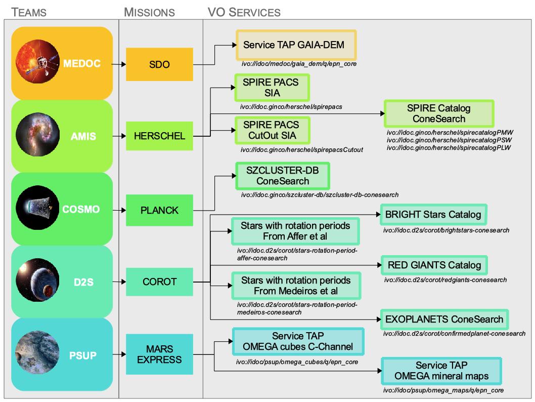 IDOC registered VO services